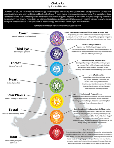 chakra chart for health yoga spiritual